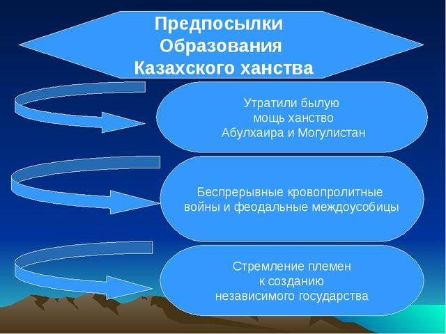 Предпосылки Образования Казахского ханства Утратили былую мощь ханство Абулха...