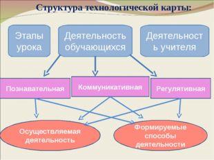 Структура технологической карты: Этапы урока Деятельность учителя Деятельнос