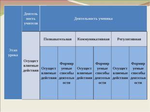 Этап урокаДеятельность учителяДеятельность ученика Осуществляемые действия
