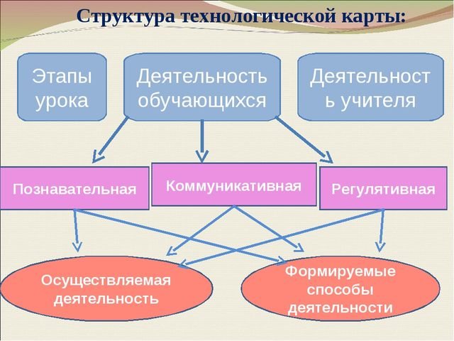 Структура технологической карты: Этапы урока Деятельность учителя Деятельнос...