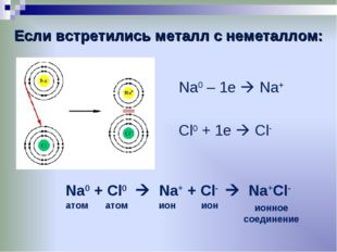Если встретились металл с неметаллом: Na0 – 1e  Na+ Cl0 + 1e  Cl- Na0 + Cl0