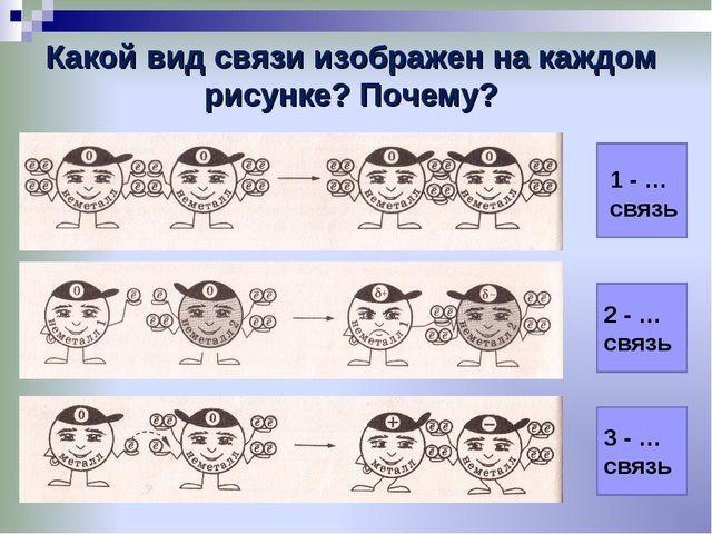 Какой вид связи изображен на каждом рисунке? Почему?     1 - … связь 2 -...