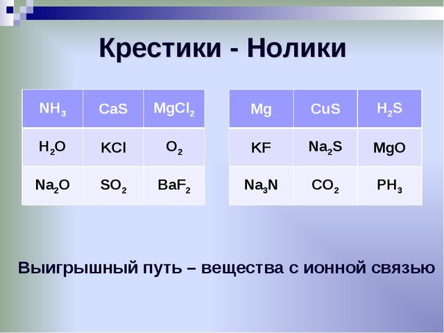 Крестики - Нолики Выигрышный путь – вещества с ионной связью NH3CaSMgCl2 H2...