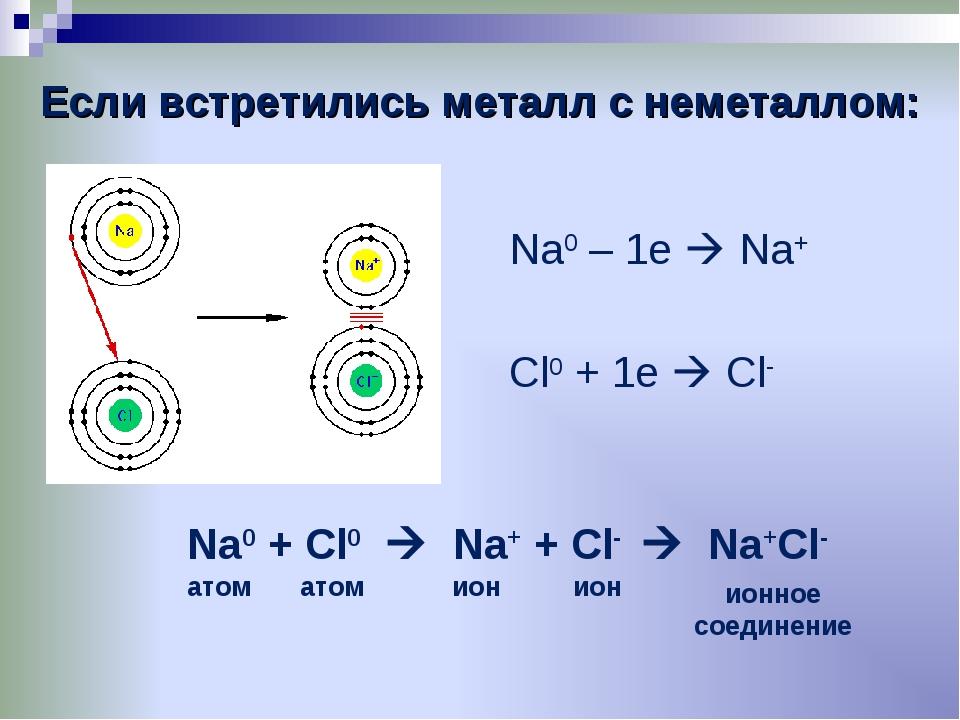 Если встретились металл с неметаллом: Na0 – 1e  Na+ Cl0 + 1e  Cl- Na0 + Cl0...