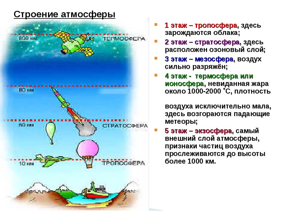 Строение атмосферы 1 этаж – тропосфера, здесь зарождаются облака; 2 этаж – ст...