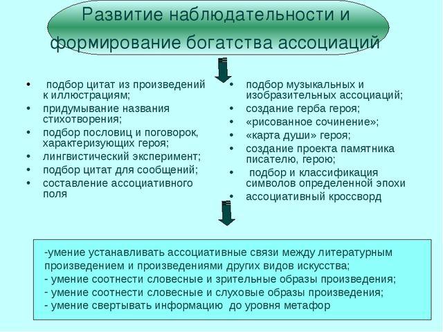 Развитие наблюдательности и формирование богатства ассоциаций подбор цитат из...