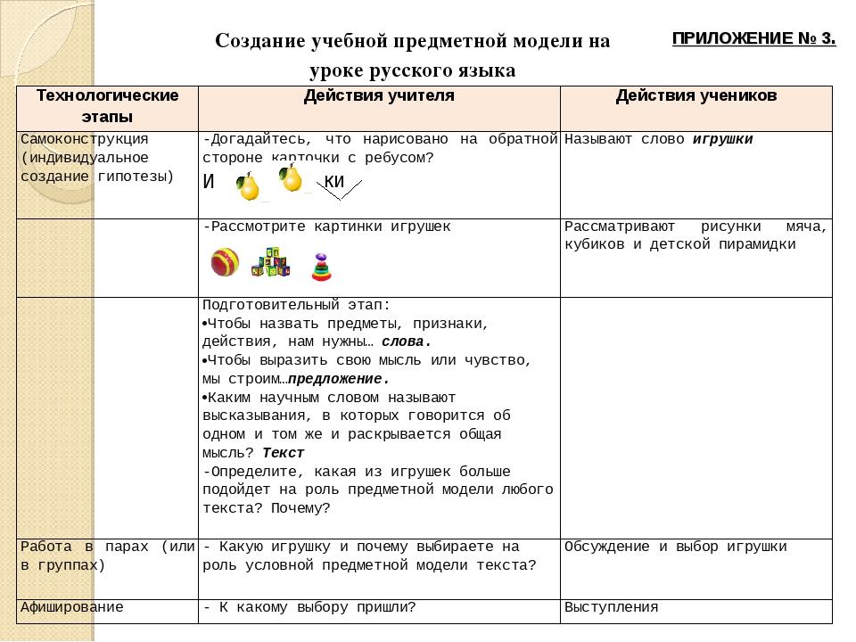 Создание учебной предметной модели на уроке русского языка ки ПРИЛОЖЕНИЕ № 3....