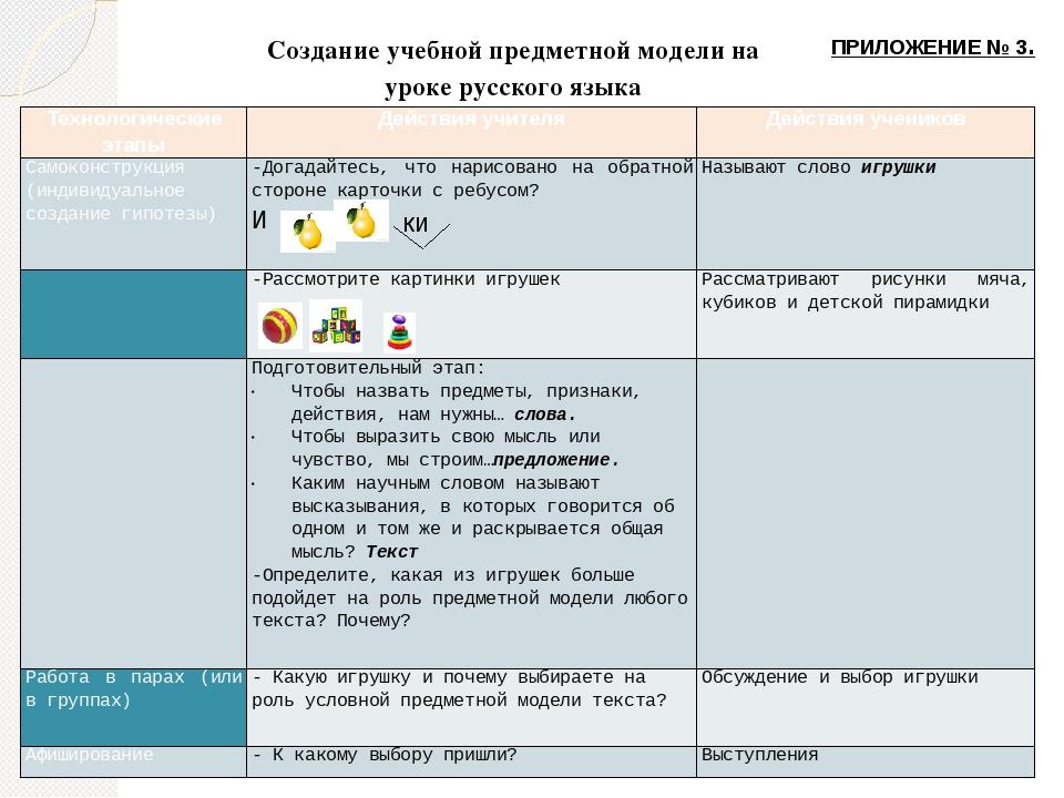 Создание учебной предметной модели на уроке русского языка ки ПРИЛОЖЕНИЕ № 3...
