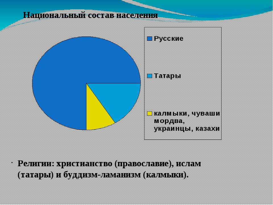 Национальный состав населения Религии: христианство (православие), ислам (тат...