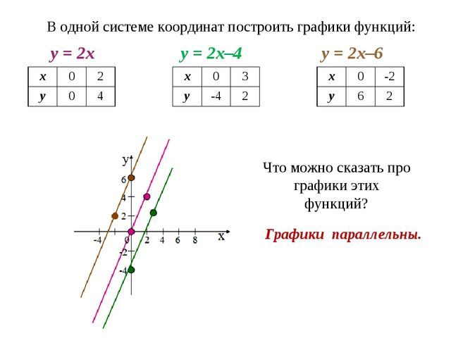 В одной системе координат построить графики функций: у = 2х у = 2х–4 у = 2х–6...
