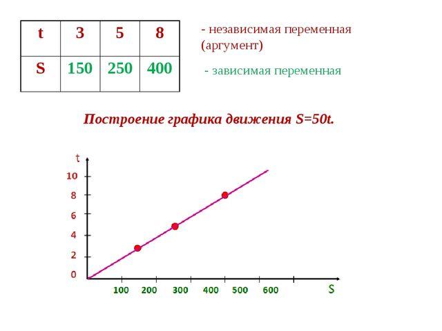 - независимая переменная (аргумент) - зависимая переменная Построение графика...