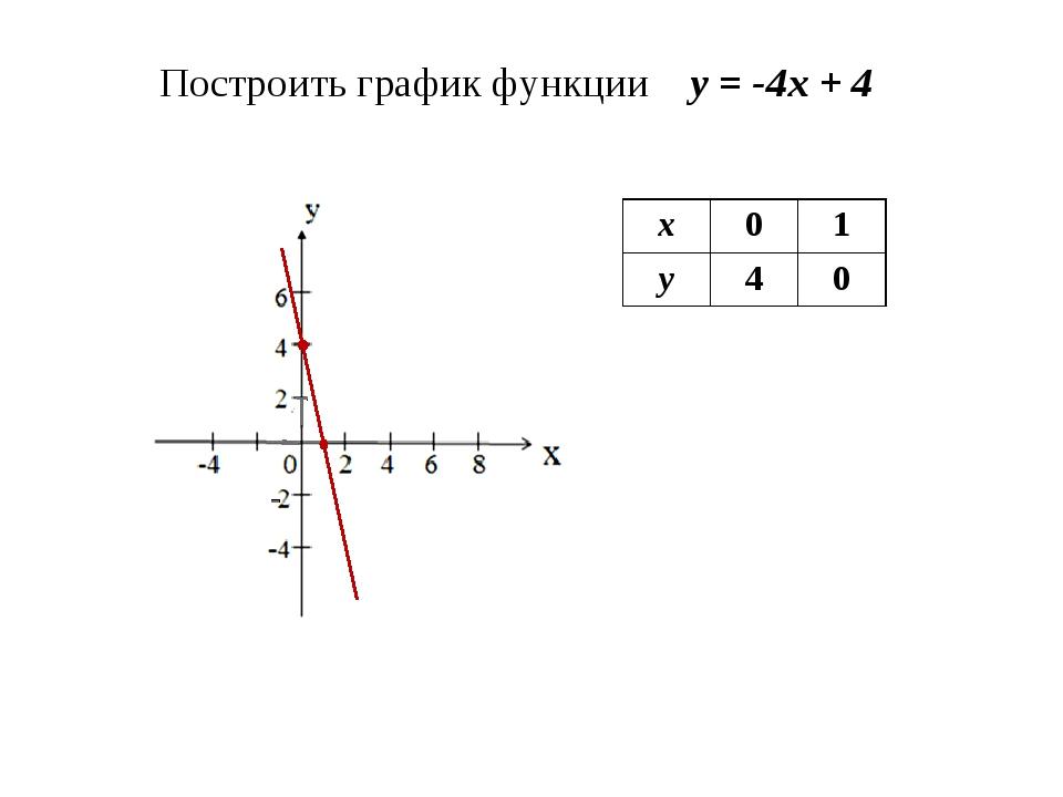 Построить график функции у = -4х + 4 х01 у40