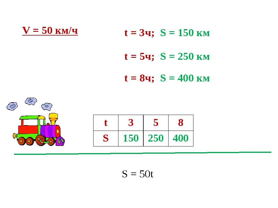 S = 50t V = 50 км/ч t = 3ч; S = 150 км t = 5ч; S = 250 км t = 8ч; S = 400 км...
