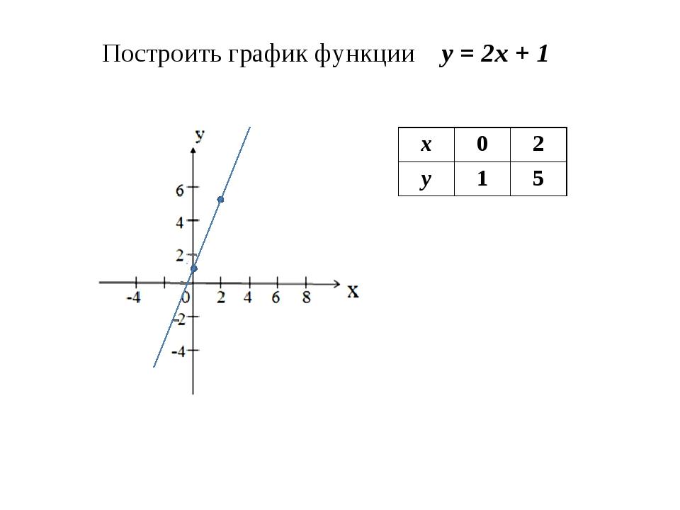 Построить график функции у = 2х + 1 х02 у15