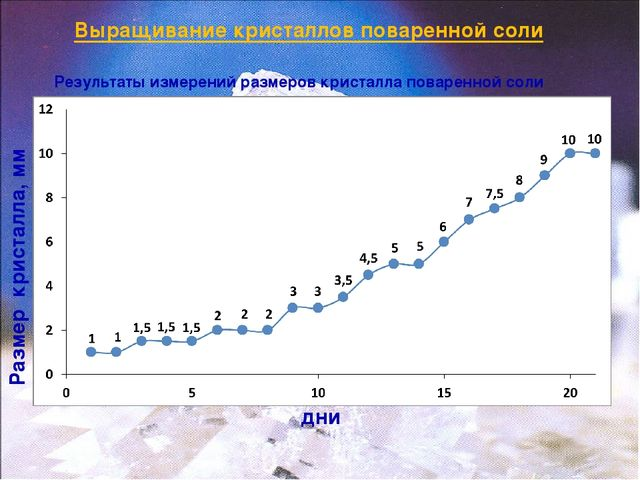 Выращивание кристаллов поваренной соли дни Размер кристалла, мм Результаты из...