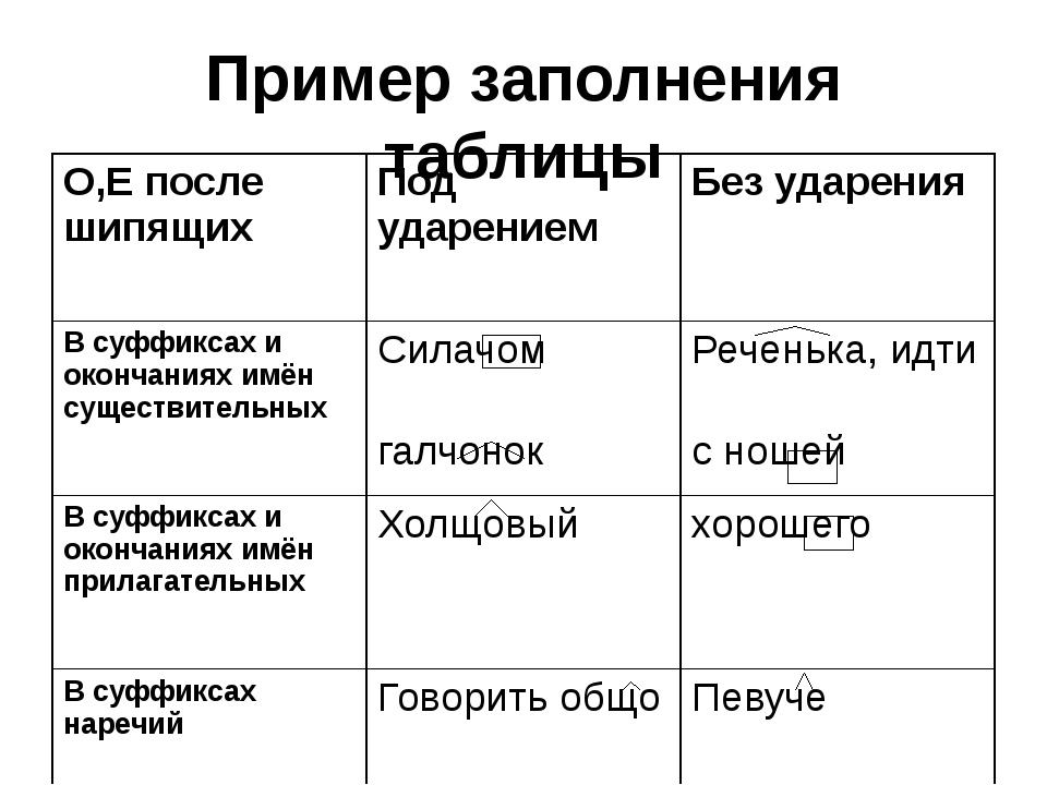 Пример заполнения таблицы О,Е после шипящих Под ударением Без ударения В суфф...