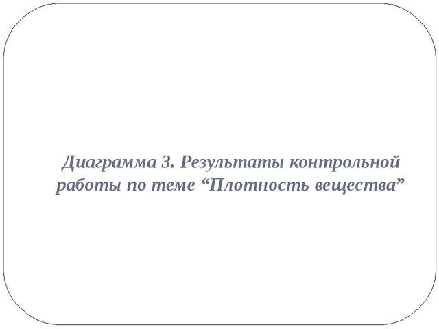"""Диаграмма 3. Результаты контрольной работы по теме """"Плотность вещества"""""""