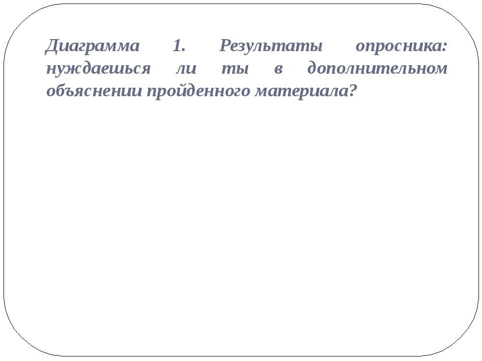 Диаграмма 1. Результаты опросника: нуждаешься ли ты в дополнительном объяснен...