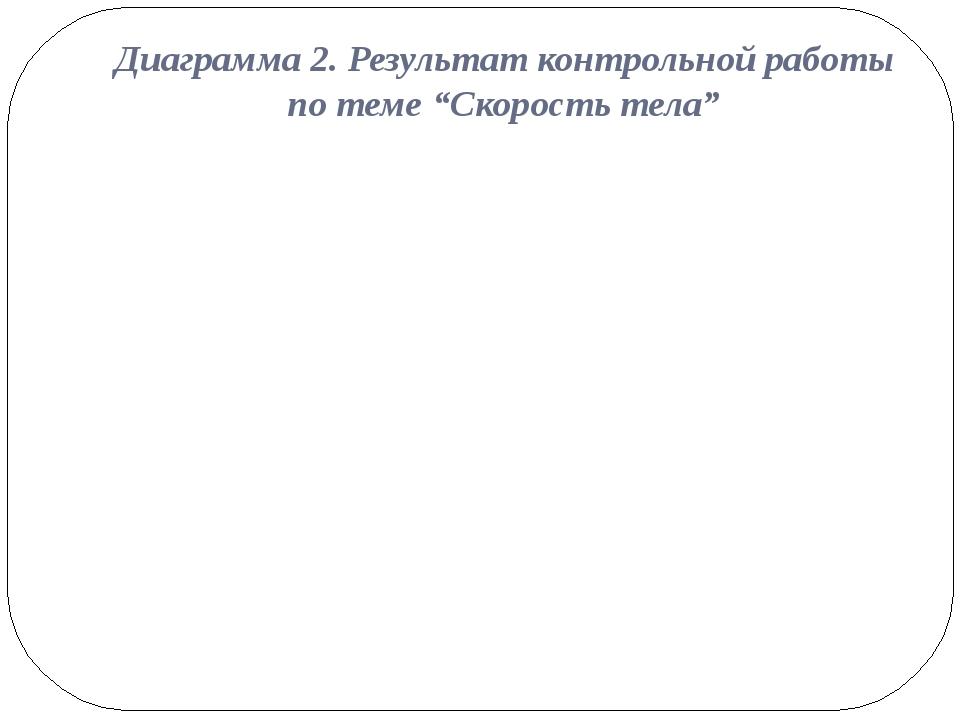 """Диаграмма 2. Результат контрольной работы по теме """"Скорость тела"""""""