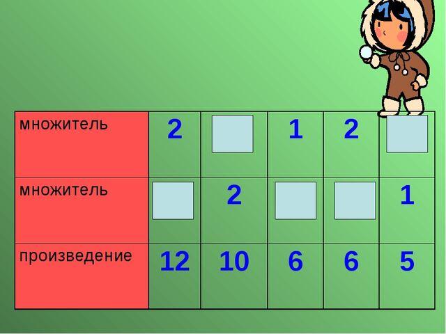 множитель25125 множитель62631 произведение1210665