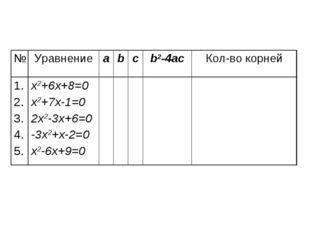 №Уравнениеabcb2-4acКол-во корней 1. 2. 3. 4. 5.x2+6x+8=0 x2+7x-1=0 2x2