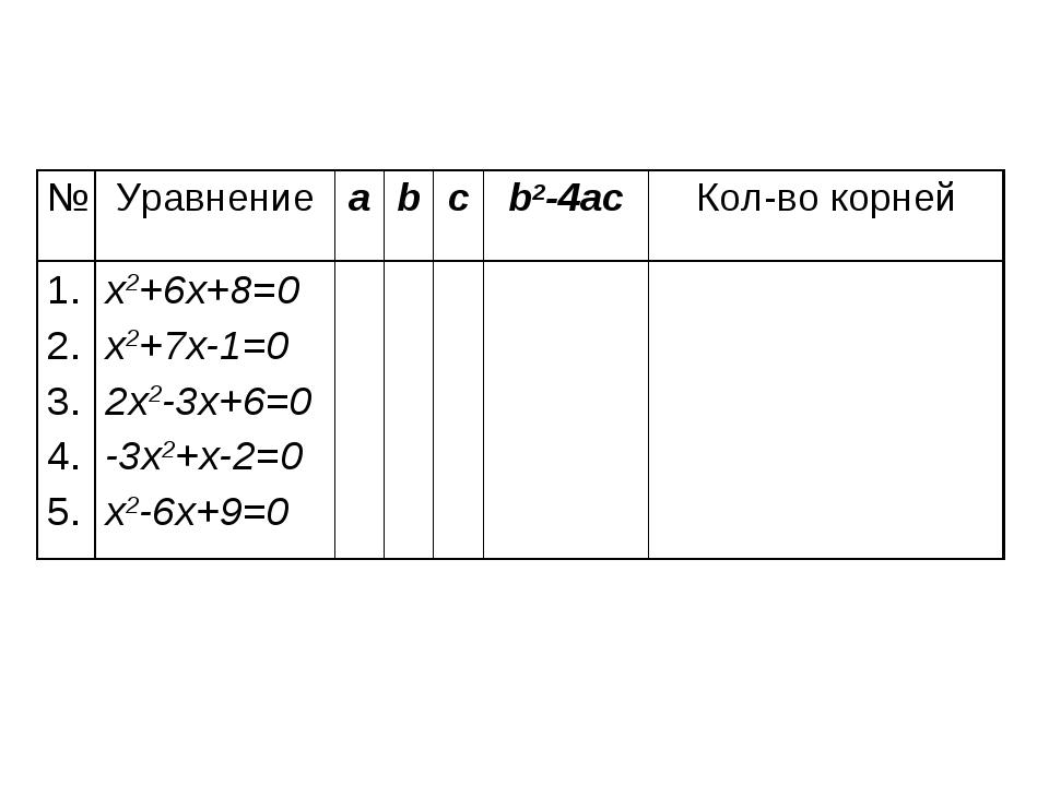 №Уравнениеabcb2-4acКол-во корней 1. 2. 3. 4. 5.x2+6x+8=0 x2+7x-1=0 2x2...