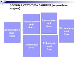 БЛОЧНАЯ СТРУКТУРА ЗАНЯТИЯ (нелинейная модель) Организацион- ный блок Мотиваци