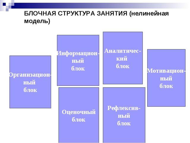 БЛОЧНАЯ СТРУКТУРА ЗАНЯТИЯ (нелинейная модель) Организацион- ный блок Мотиваци...