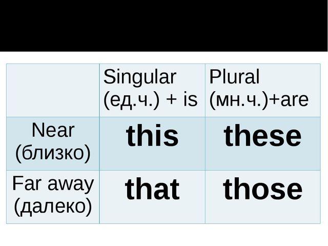 Singular (ед.ч.)+is Plural(мн.ч.)+are Near(близко) this these Faraway(далеко...