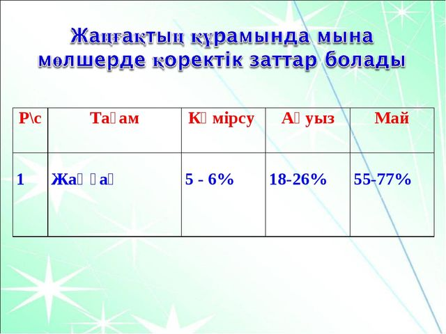 Р\сТағамКөмірсу АқуызМай 1 Жаңғақ  5 - 6% 18-26% 55-77%