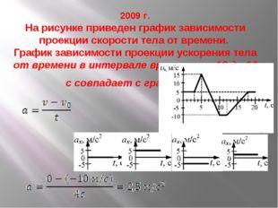 2009 г. На рисунке приведен график зависимости проекции скорости тела от врем
