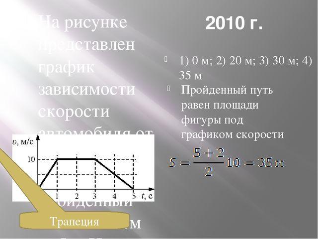 2010 г. На рисунке представлен график зависимости скорости υ автомобиля от вр...
