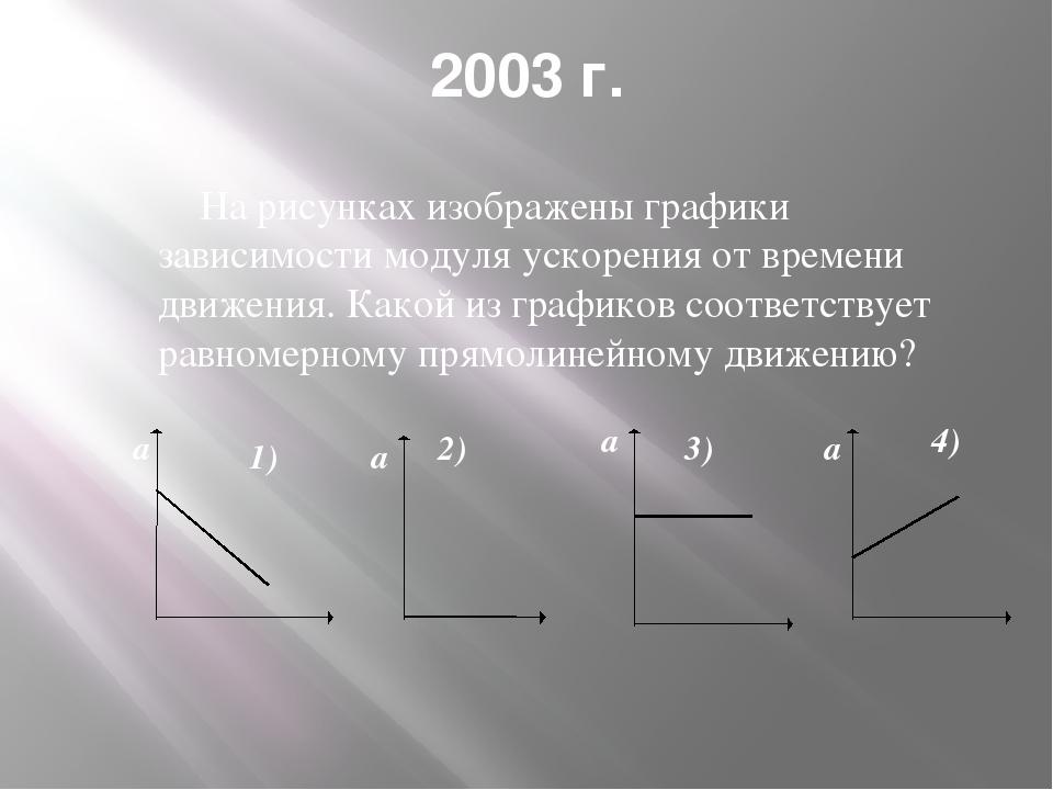 2003 г. На рисунках изображены графики зависимости модуля ускорения от времен...