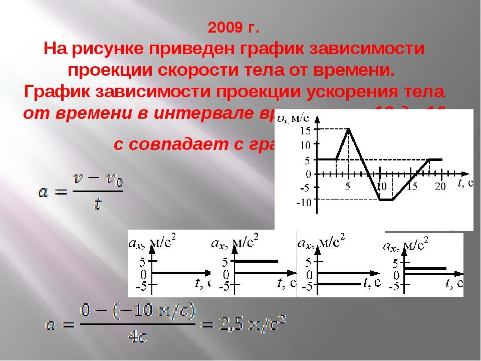 2009 г. На рисунке приведен график зависимости проекции скорости тела от врем...