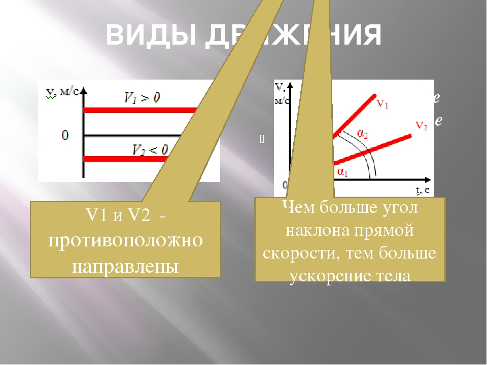 ВИДЫ ДВИЖЕНИЯ Прямолинейное равномерное движение Прямолинейное равнопеременно...