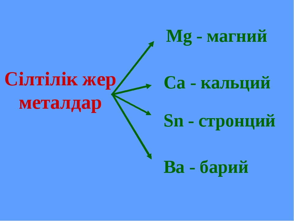 Сілтілік жер металдар Mg - магний Ca - кальций Sn - стронций Ba - барий