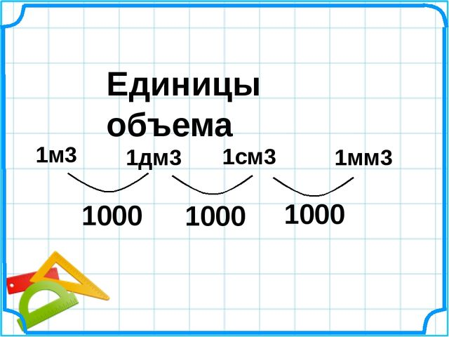 1м3 Единицы объема 1дм3 1см3 1мм3 1000 1000 1000