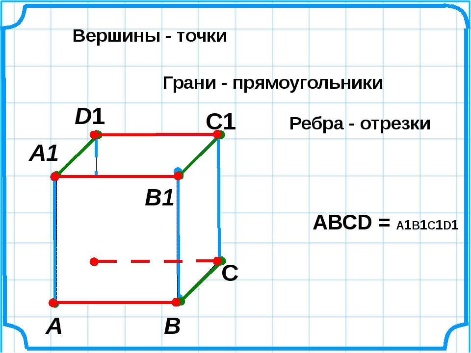 А В С D1 С1 Вершины - точки Грани - прямоугольники Ребра - отрезки А1 D В1 AВ...