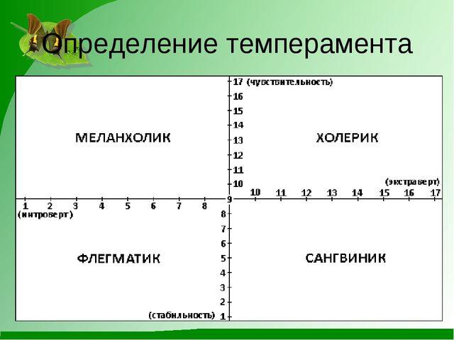Определение темперамента