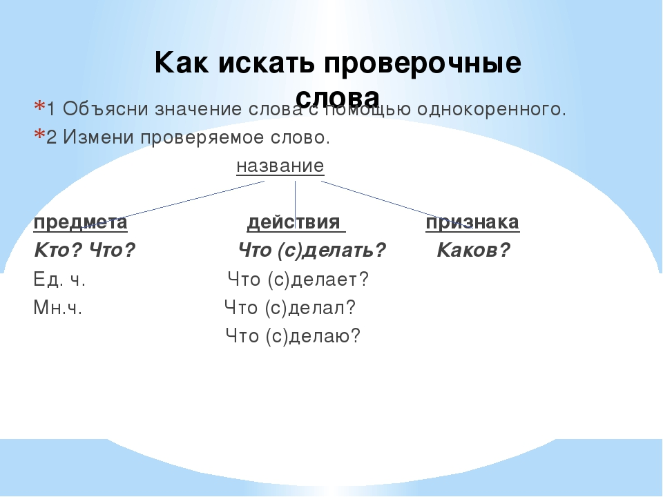 Как искать проверочные слова 1 Объясни значение слова с помощью однокоренного...