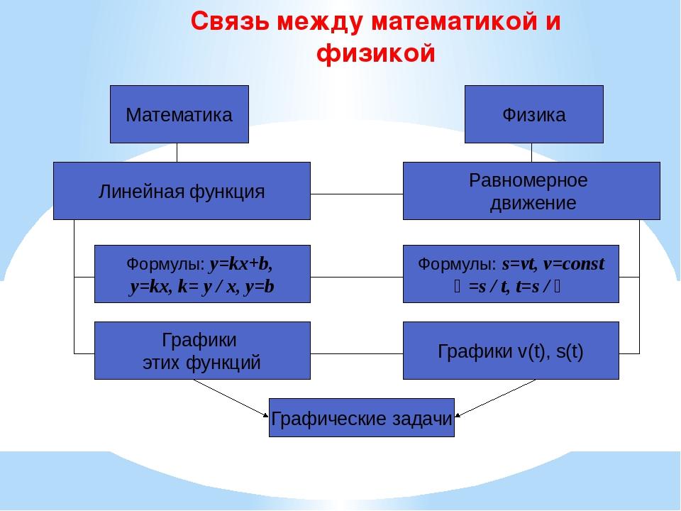 Связь между математикой и физикой Математика Графики v(t), s(t) Графические з...