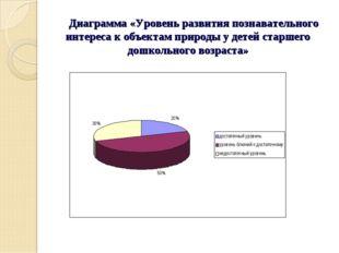Диаграмма «Уровень развития познавательного интереса к объектам природы у де