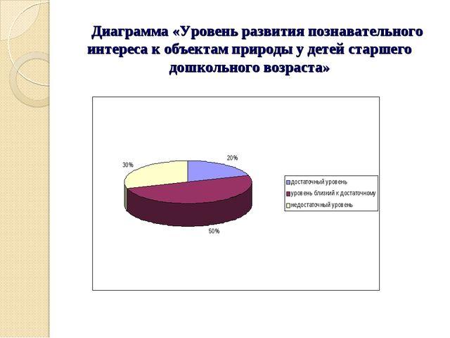 Диаграмма «Уровень развития познавательного интереса к объектам природы у де...