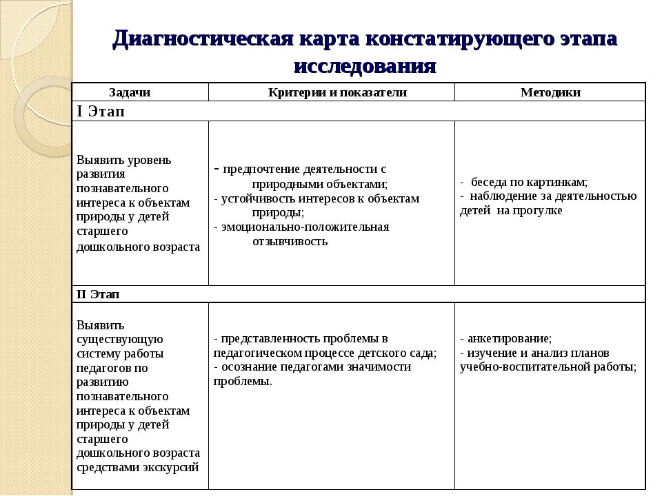 Диагностическая карта констатирующего этапа исследования