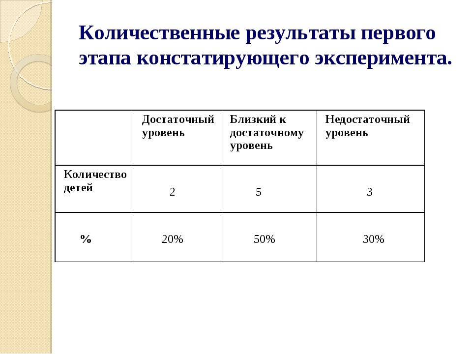 Количественные результаты первого этапа констатирующего эксперимента.