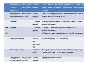 Методическое объединение учителей гуманитарных дисциплин Обмен опытом План р