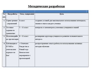 Методические разработки №п/п Вид работы Тема, содержание Цель 1 Сериятренинг