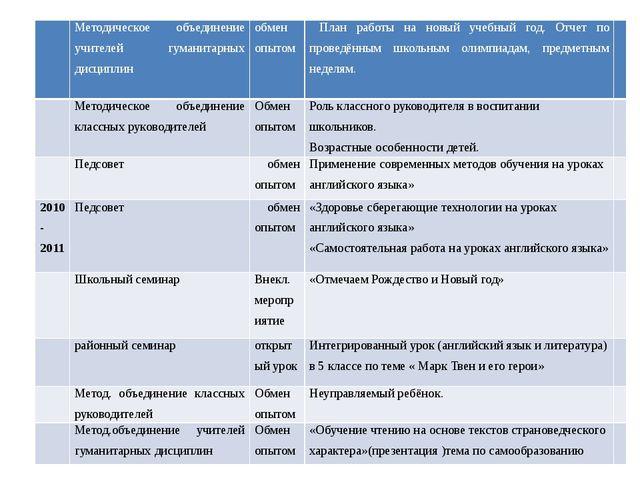 Методическое объединение учителей гуманитарных дисциплин обмен опытом План р...