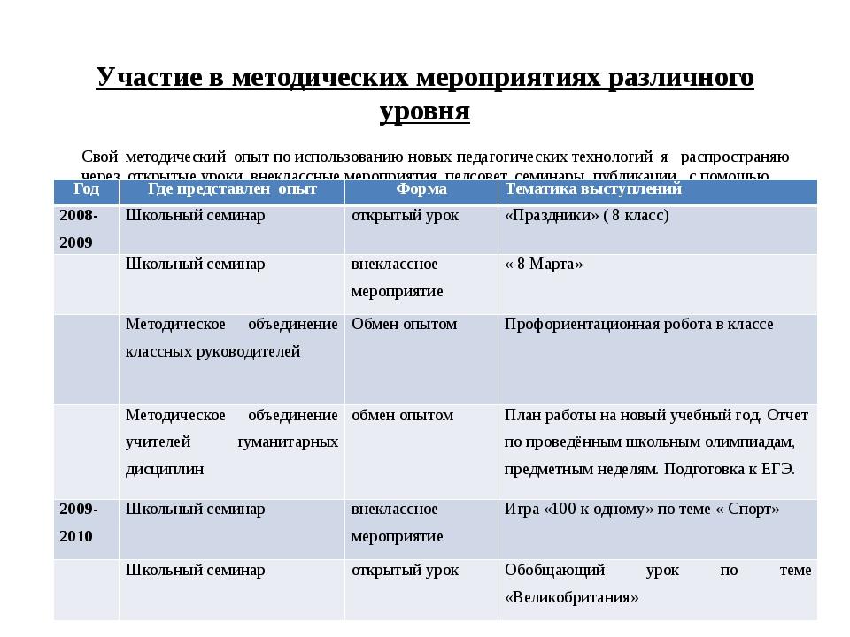 Участие в методических мероприятиях различного уровня Свой методический опыт...