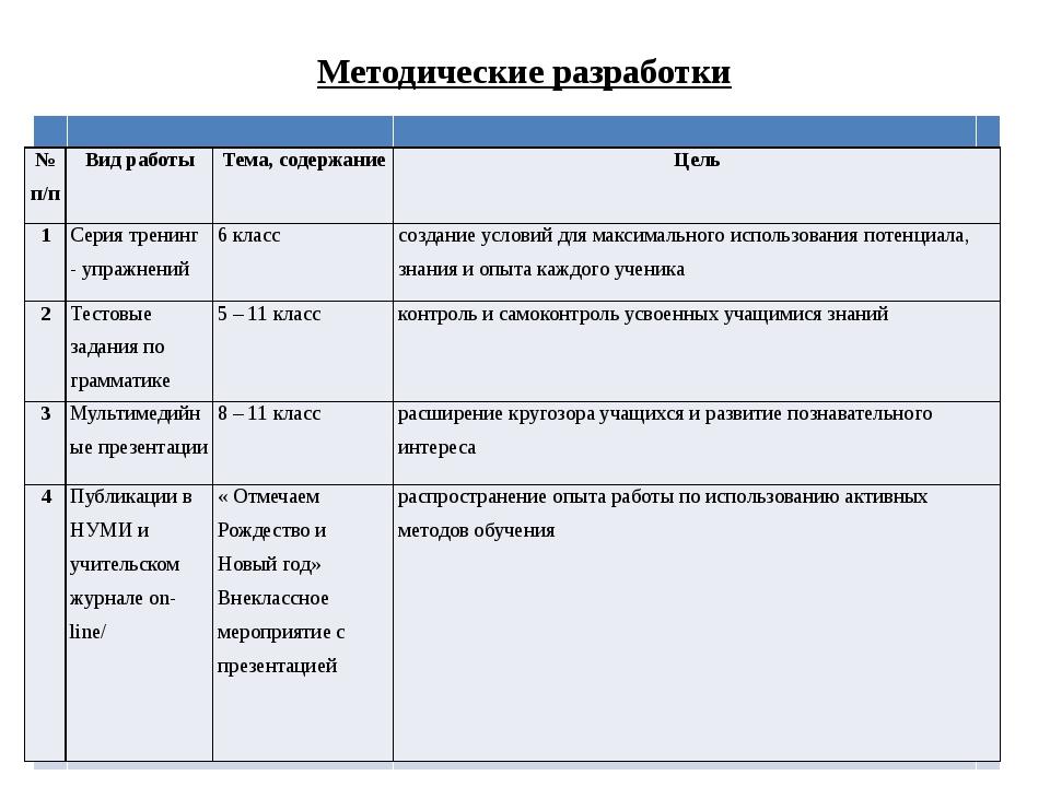 Методические разработки №п/п Вид работы Тема, содержание Цель 1 Сериятренинг...